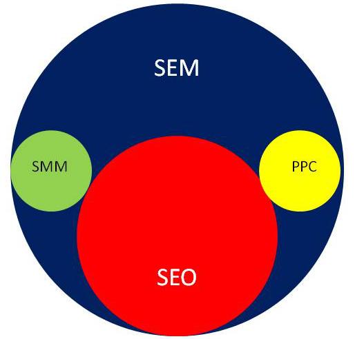 search engine marketing venn diagram