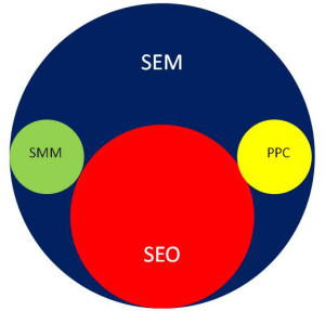 search engine marketing venn diagram