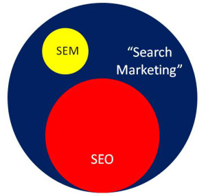 search marketing venn diagram